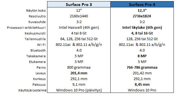 surf4_vs