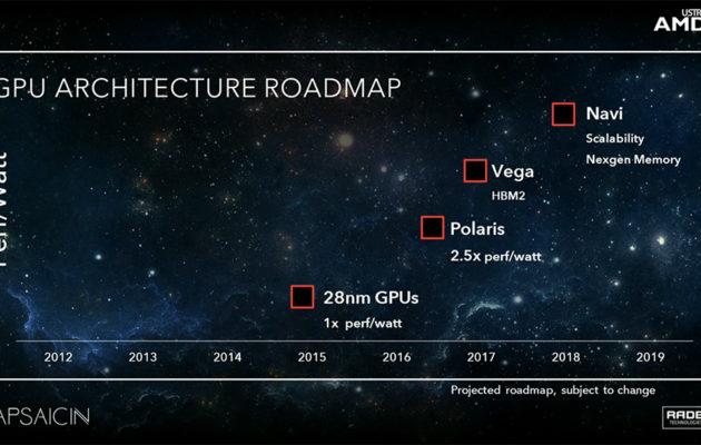 AMD:n grafiikkapiirien roadmap