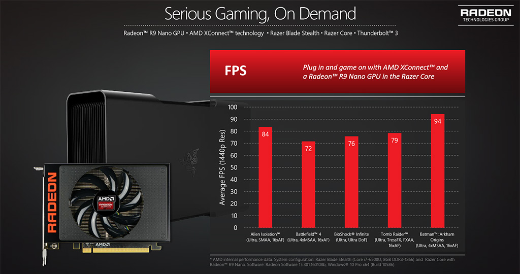 AMD XConnect, Radeon R9 Nano -suorituskyky
