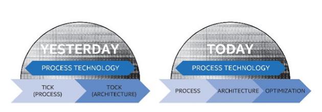 Intelin Tick-Tock väistyy kolmiportaisen julkaisusyklin tieltä