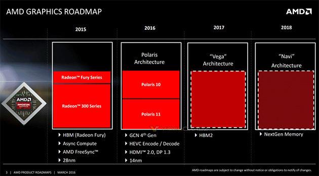 AMD:n grafiikkapiirien roadmap lähivuosille