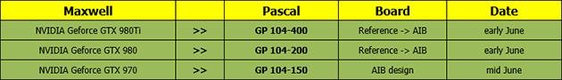 NVIDIAn huhutut kolme Pascal GP104 -mallia
