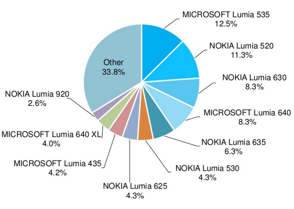 windows-phone-models-worldwide-300416