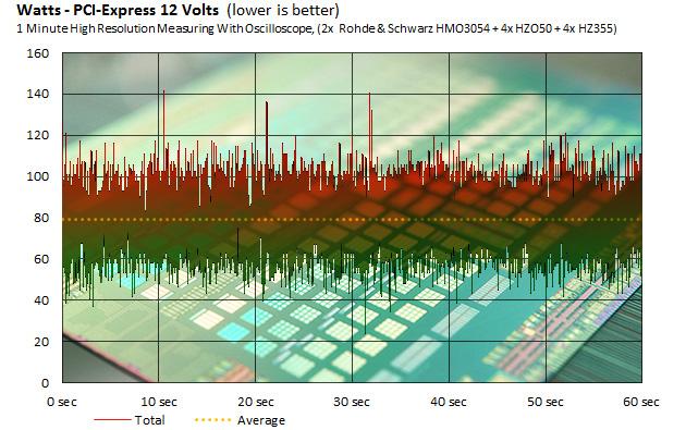 Polaris 10:n tehonkulutus PCI Express -väylästä (Tom's Hardware)