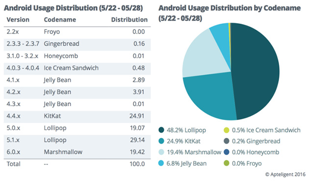 Android-versioiden jakauma Apteligentin mukaan