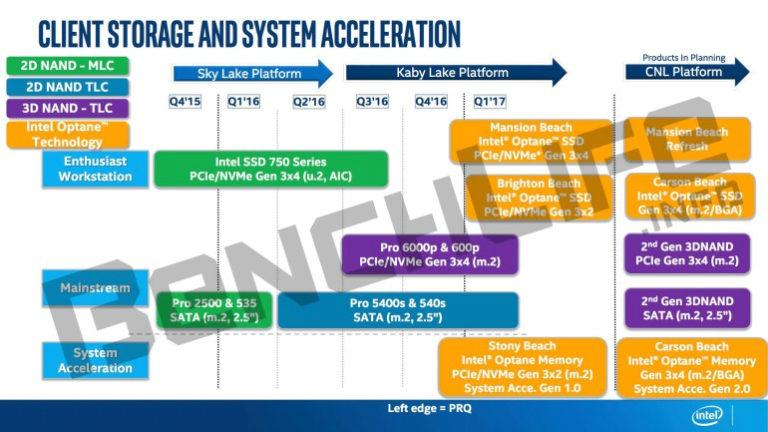 Intelin SSD- ja Optane-asemien roadmap