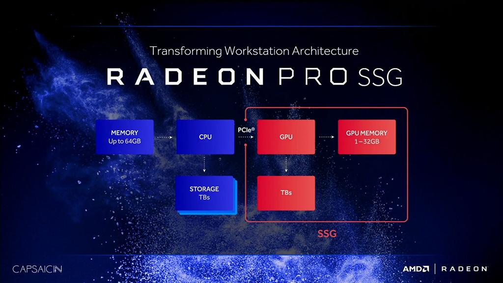 AMD Radeon Pro SSG -diagrammi