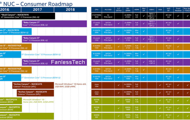 Intelin NUC-roadmap