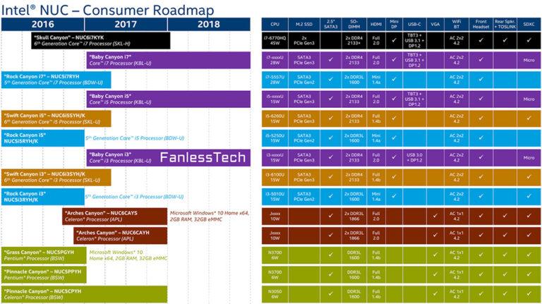 Intelin NUC-roadmap