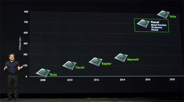 NVIDIAn GPU-arkkitehtuurien roadmap
