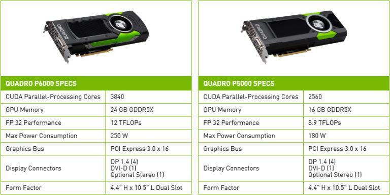 NVIDIA Quadro P5000 ja P6000