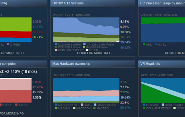 Steam Hardware & Software Surveyn tuoreimmat tulokset