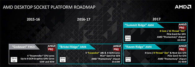 AMD:n mobiilipuolen roadmap