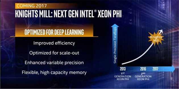 Intelin Xeon Phi -roadmap