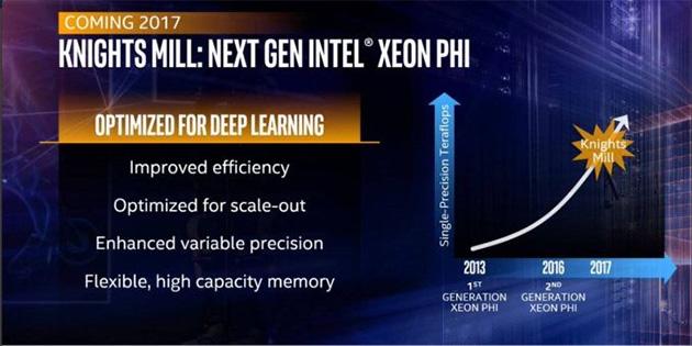 Intelin Xeon Phi -roadmap