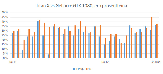 Titan X vs GeForce GTX 1080