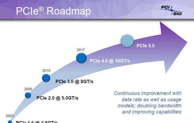 PCI Express -roadmap