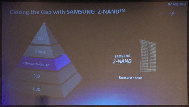 Samsung Z-NAND ja Z-SSD