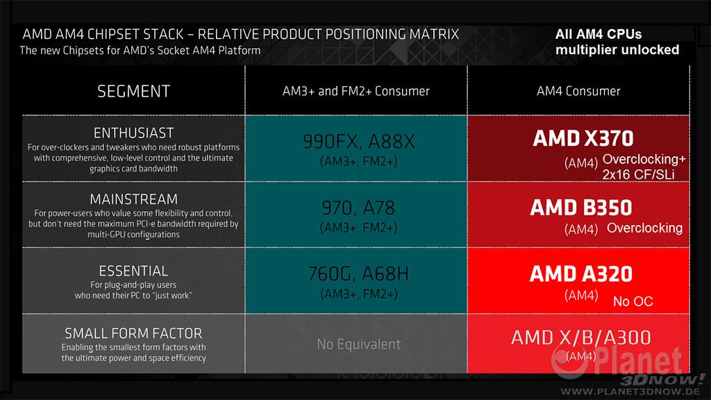 AMD:n AM4-piirisarjat