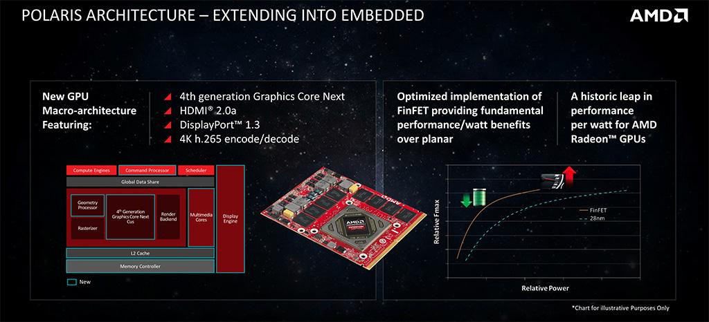 AMD Radeon Embedded