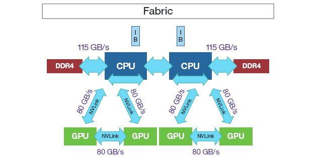 IBM NVLink -diagrammi