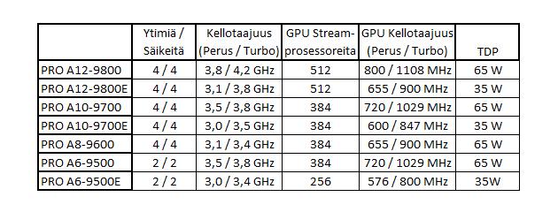 AMD PRO -APU-piirien tekniset tiedot