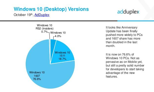 Windows 10 -tilastoja (AdDuplex)