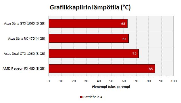 gtx3gb-bench-temp