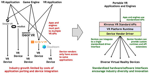 khronos-vr-standard-20161211