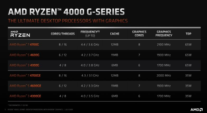 AMD Ryzen 4000 G series