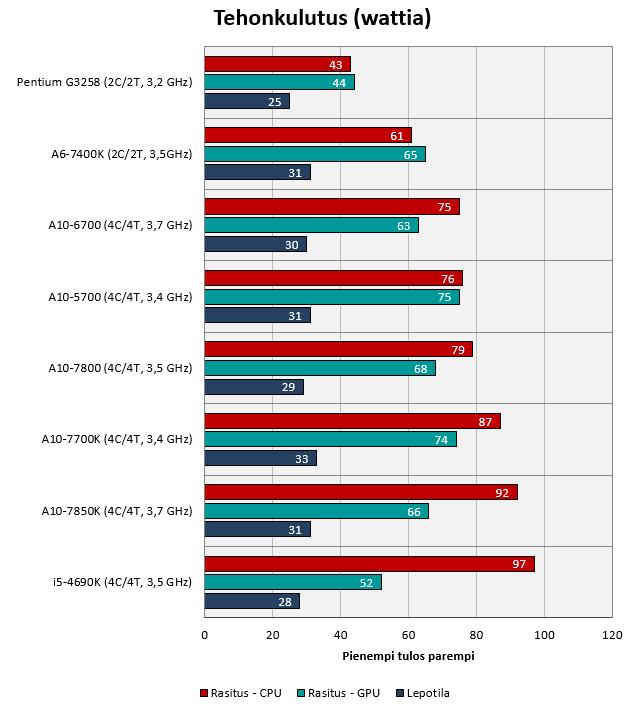 Tietokoneen Rasitustesti